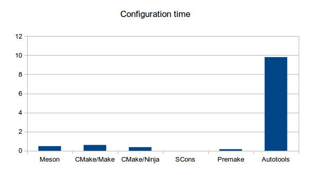 Configuration times